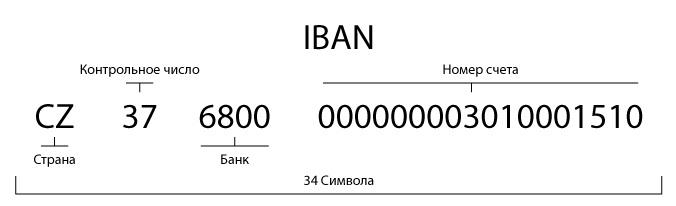 Расшифровка номера IBAN